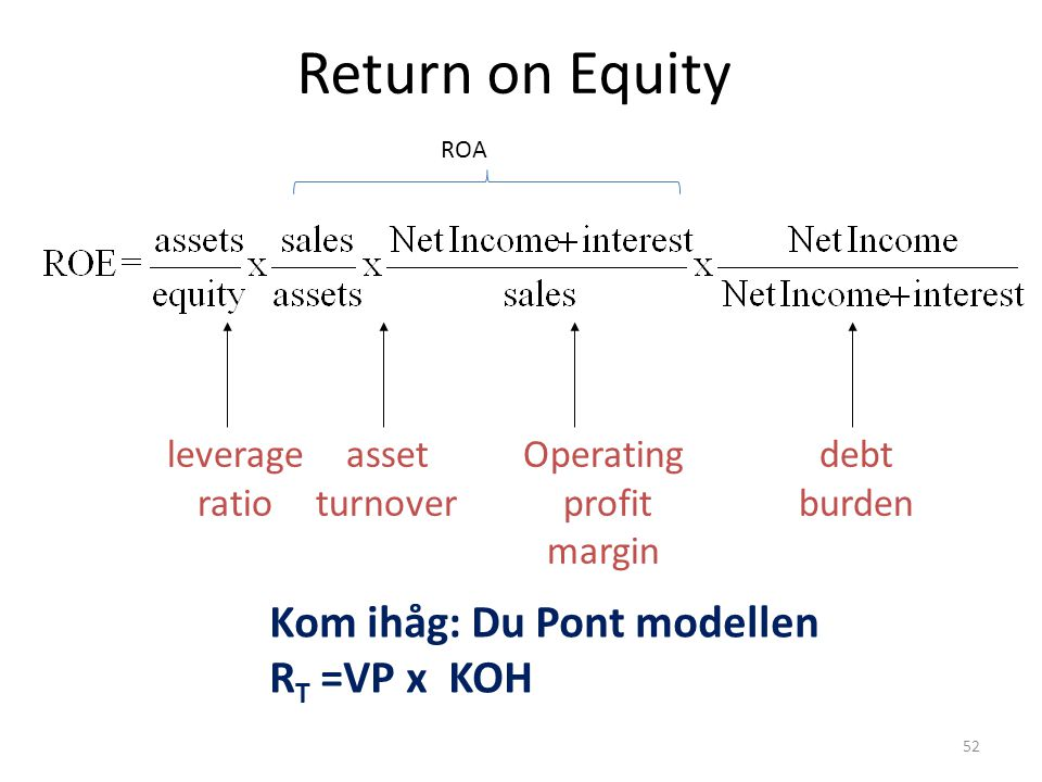 Return on Equity leverage ratio asset turnover Operating profit margin debt burden ROA Kom ihåg: Du Pont modellen R T =VP x KOH 52