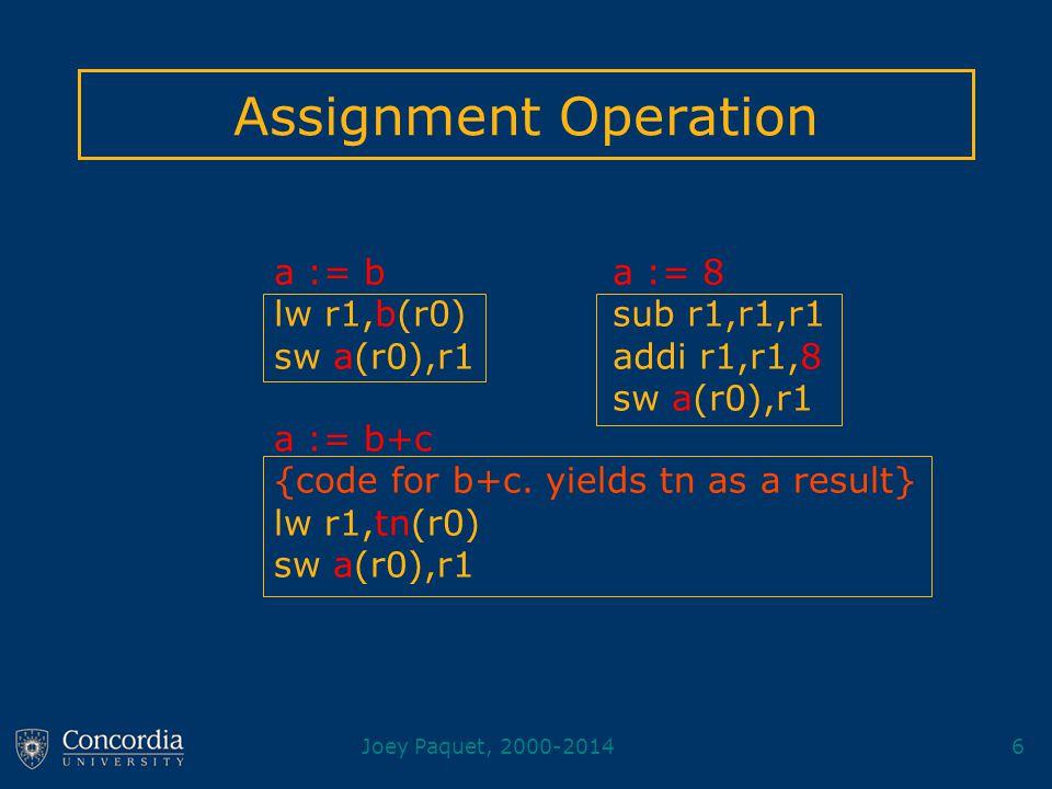 Joey Paquet, 2000-20146 Assignment Operation a := b+c {code for b+c. yields tn as a result} lw r1,tn(r0) sw a(r0),r1 a := 8 sub r1,r1,r1 addi r1,r1,8