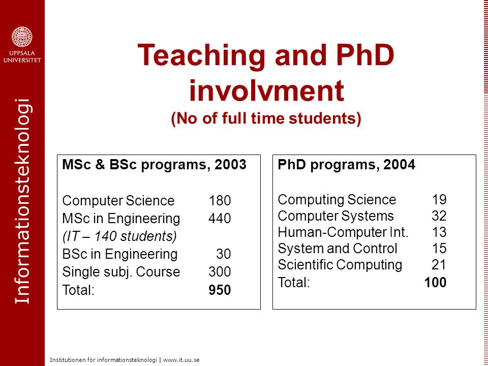 Informationsteknologi Institutionen för informationsteknologi | www.it.uu.se Teaching and PhD involvment (No of full time students) PhD programs, 2004 Computing Science 19 Computer Systems 32 Human-Computer Int.