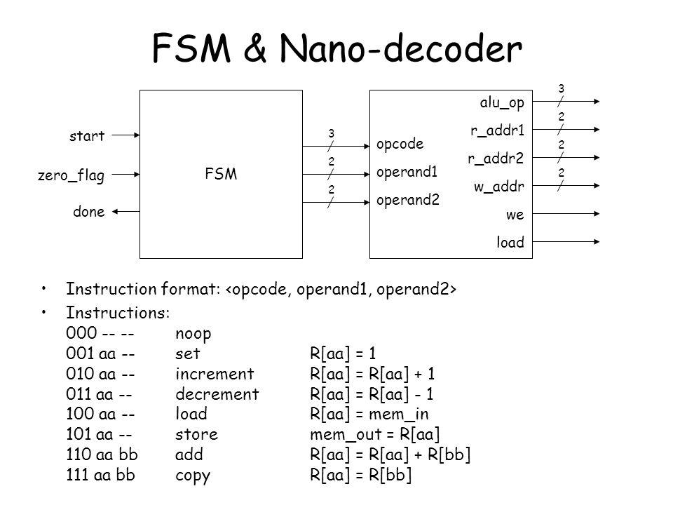 3 r_addr1 r_addr2 alu_op we w_addr load 2 2 2 opcode operand1 operand2 3 2 2 FSM FSM & Nano-decoder Instruction format: Instructions: 000 -- --noop 00