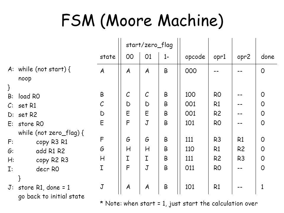 FSM (Moore Machine) A C D E F G H I B B B B B B B B 001- A B C D E F G H state 000 100 001 101 111 110 111 -- R0 R1 R2 R0 R3 R1 R2 -- R2 R3 -- R1 opco