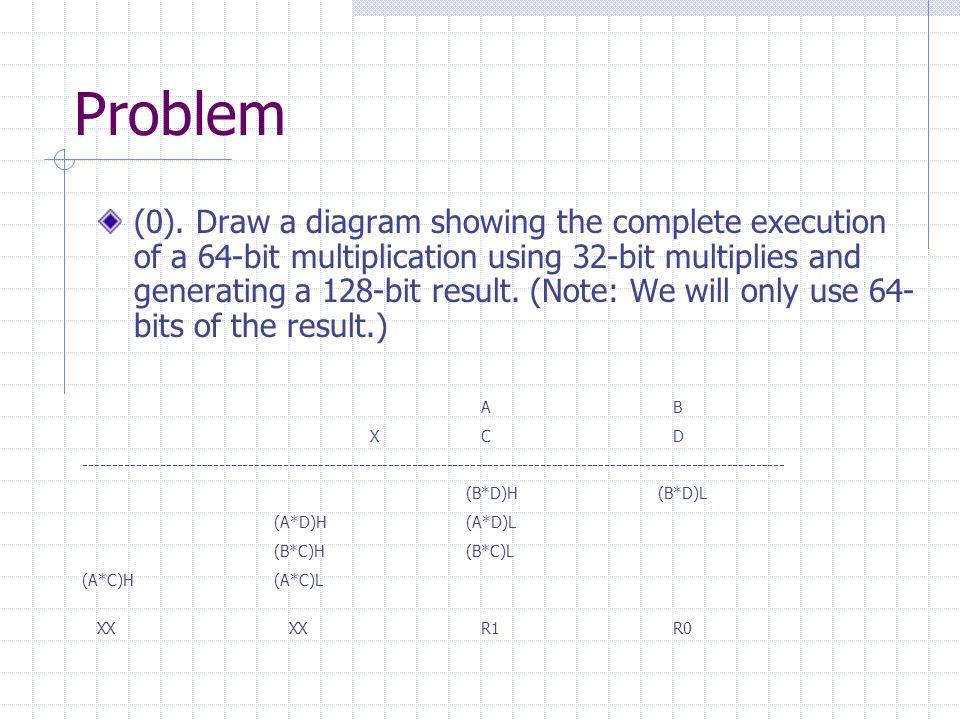 Problem (0).