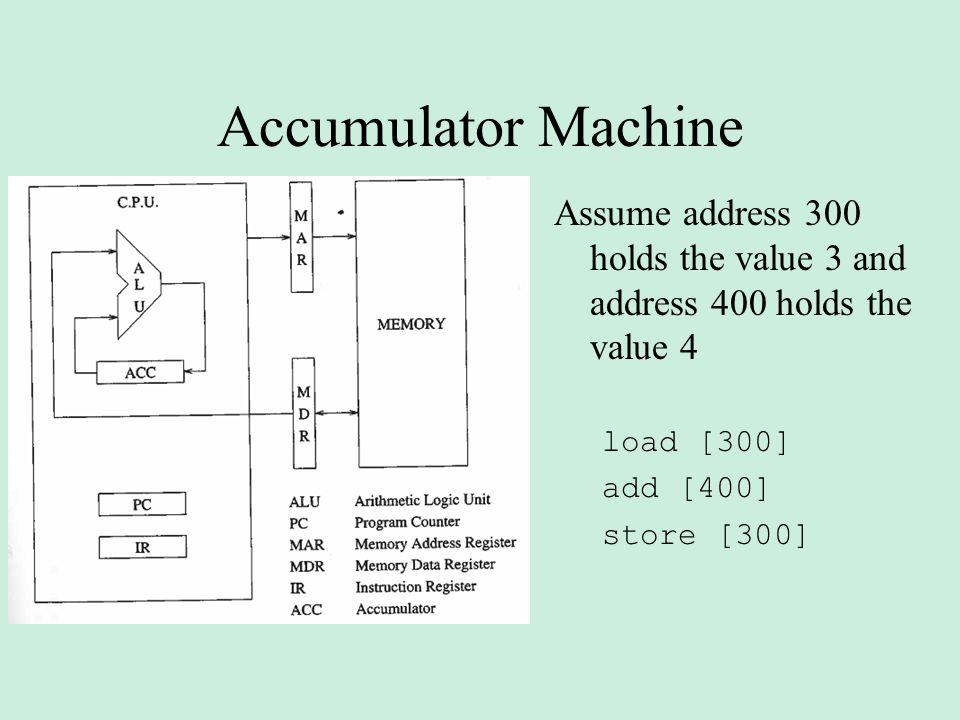 Accumulator Machine Assume address 300 holds the value 3 and address 400 holds the value 4 load [300] add [400] store [300]