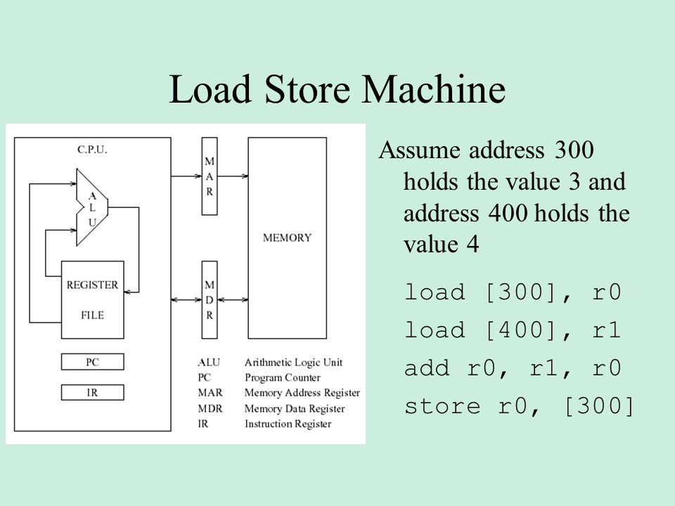 Load Store Machine Assume address 300 holds the value 3 and address 400 holds the value 4 load [300], r0 load [400], r1 add r0, r1, r0 store r0, [300]