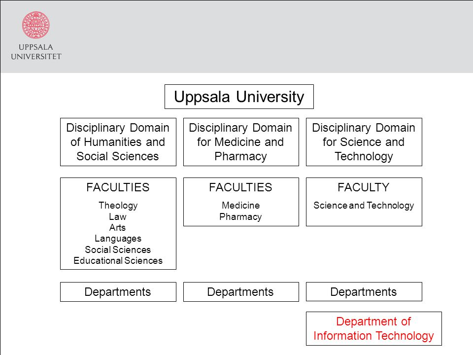 Uppsala University Disciplinary Domain of Humanities and Social Sciences Disciplinary Domain for Medicine and Pharmacy Disciplinary Domain for Science and Technology FACULTIES Theology Law Arts Languages Social Sciences Educational Sciences FACULTIES Medicine Pharmacy FACULTY Science and Technology Departments Department of Information Technology