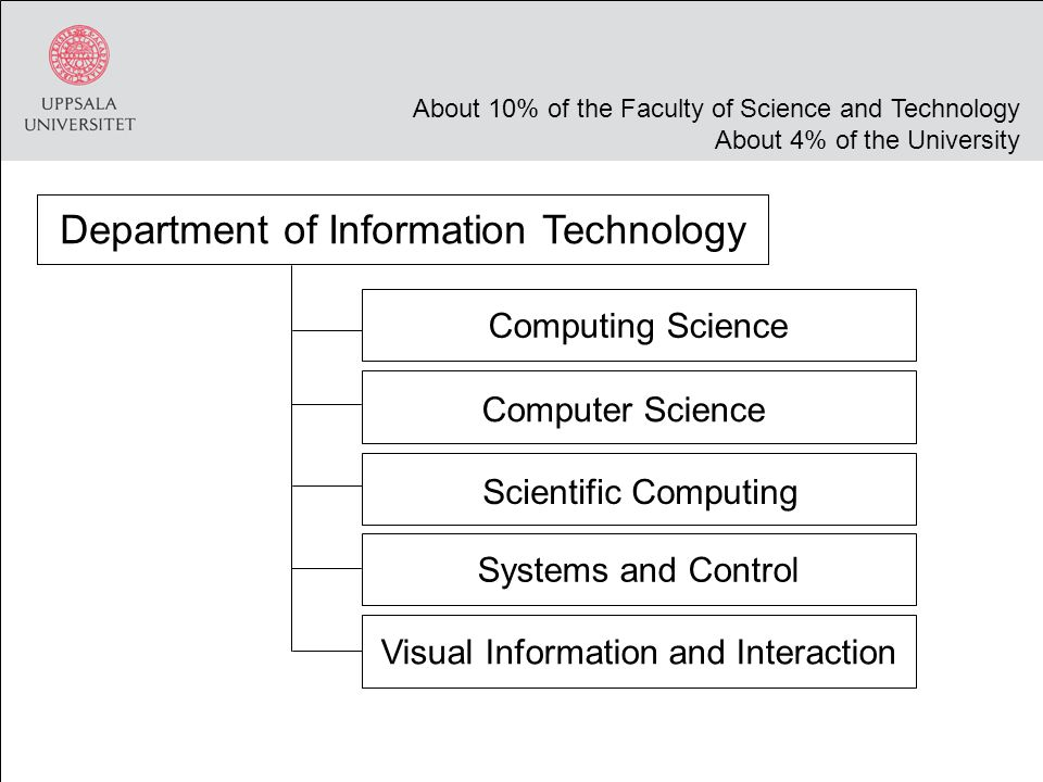 Computing Science Computer Science Systems and Control Visual Information and Interaction Department of Information Technology About 10% of the Faculty of Science and Technology About 4% of the University Scientific Computing