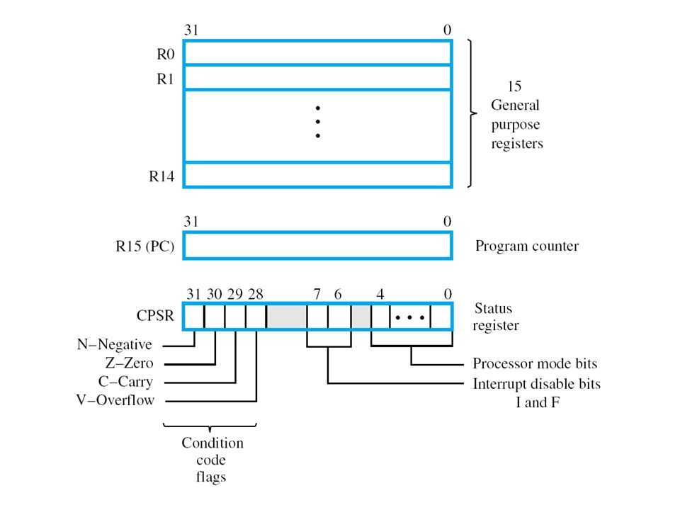 Banked registers Duplicates of some of the registers in the range R8 through R14 are provided for each of the processor modes other than the User and System modes Banked registers make context switches between the modes more efficient by avoiding register save/restore operations on such switches