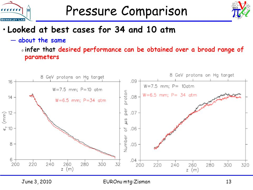 June 3, 2010EUROnu mtg:Zisman13 Pressure Comparison Looked at best cases for 34 and 10 atm —about the same o infer that desired performance can be obtained over a broad range of parameters