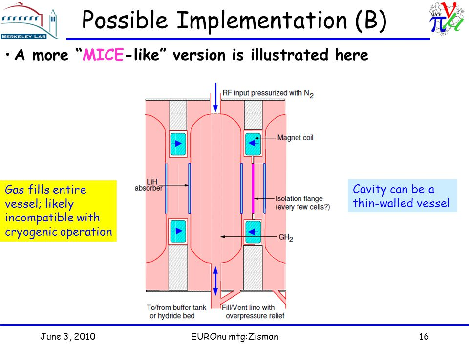 June 3, 2010EUROnu mtg:Zisman16 Possible Implementation (B) A more MICE-like version is illustrated here Gas fills entire vessel; likely incompatible with cryogenic operation Cavity can be a thin-walled vessel