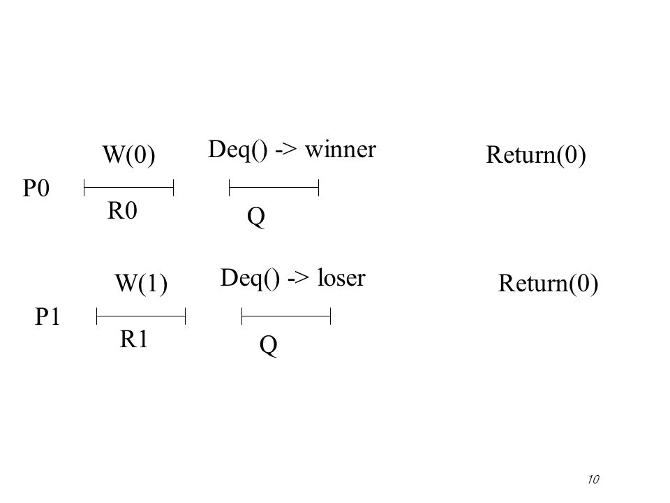 10 P0 W(0) Deq() -> winner Return(0) R0 Q P1 W(1) Deq() -> loser Return(0) R1 Q