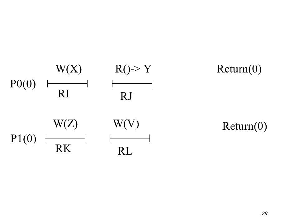 29 P0(0) Return(0) P1(0) Return(0) W(X) RI RJ R()-> Y W(Z) RK RL W(V)
