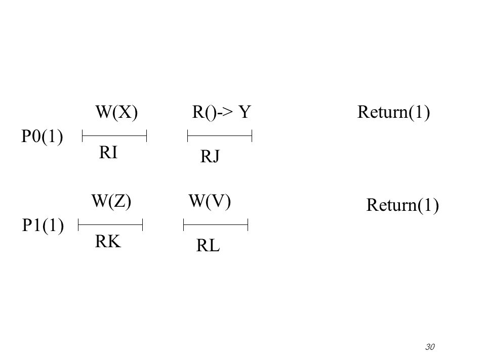 30 P0(1) Return(1) P1(1) Return(1) W(X) RI RJ R()-> Y W(Z) RK RL W(V)