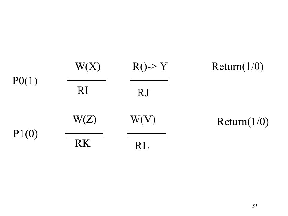 31 P0(1) Return(1/0) P1(0) Return(1/0) W(X) RI RJ R()-> Y W(Z) RK RL W(V)