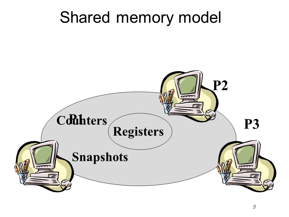 5 Shared memory model Registers P2 P3 P1 Counters Snapshots Queue?