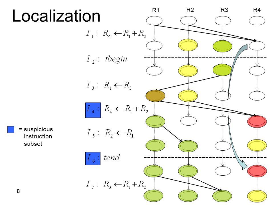 8 R1 R4R3R2 Localization = suspicious instruction subset