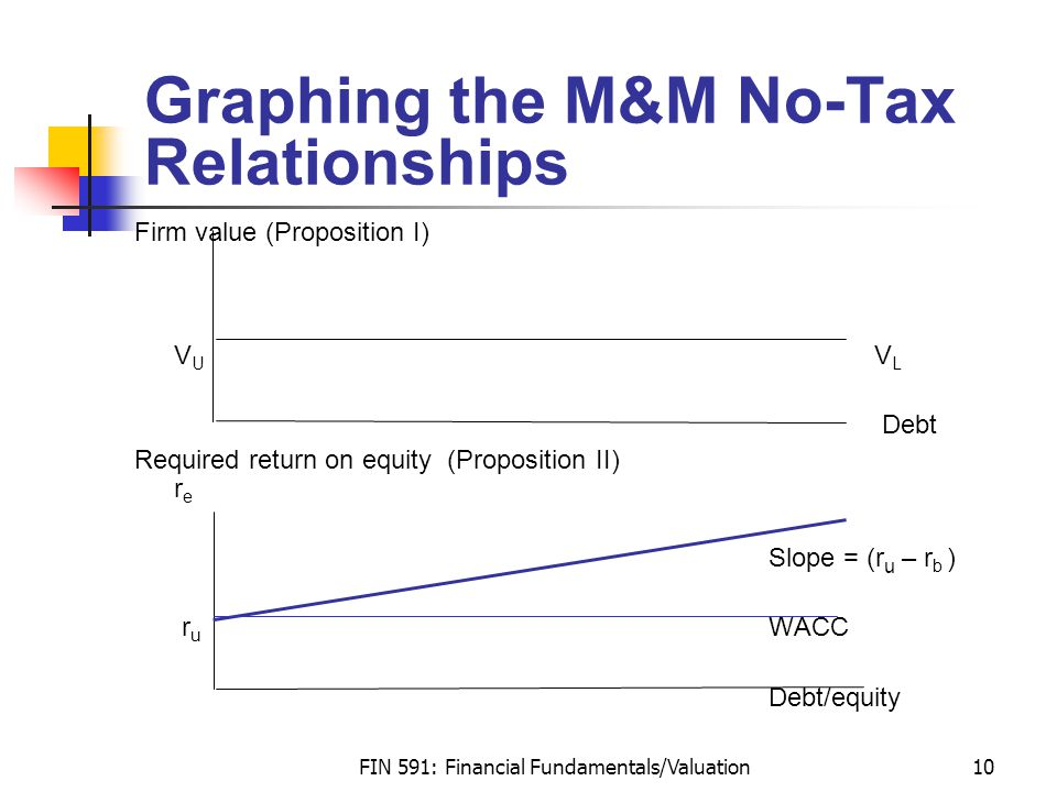 FIN 591: Financial Fundamentals/Valuation10 Graphing the M&M No-Tax Relationships Firm value (Proposition I) V U V L Debt Required return on equity (Proposition II) r e Slope = (r u – r b ) r u WACC Debt/equity