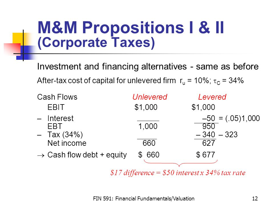 FIN 591: Financial Fundamentals/Valuation12 M&M Propositions I & II (Corporate Taxes) Investment and financing alternatives - same as before After-tax cost of capital for unlevered firm r u = 10%;  C = 34% Cash Flows Unlevered Levered EBIT $1,000$1,000 –Interest–50= (.05)1,000 EBT 1,000950 –Tax (34%) – 340– 323 Net income660627  Cash flow debt + equity$ 660$ 677 $17 difference = $50 interest x 34% tax rate