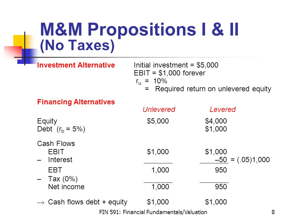 FIN 591: Financial Fundamentals/Valuation8 M&M Propositions I & II (No Taxes) Investment Alternative Initial investment = $5,000 EBIT = $1,000 forever r u = 10% = Required return on unlevered equity Financing Alternatives Unlevered Levered Equity $5,000 $4,000 Debt (r b = 5%)$1,000 Cash Flows EBIT $1,000$1,000 –Interest–50= (.05)1,000 EBT 1,000950 –Tax (0%) Net income 1,000950  Cash flows debt + equity $1,000$1,000