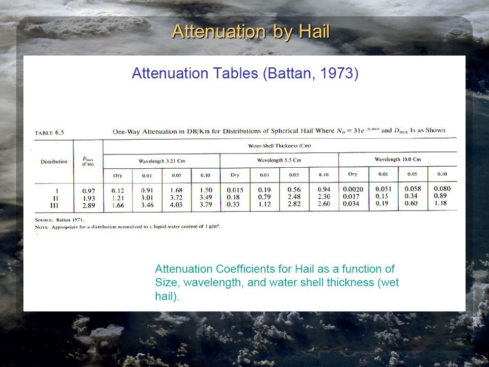 Attenuation by Hail