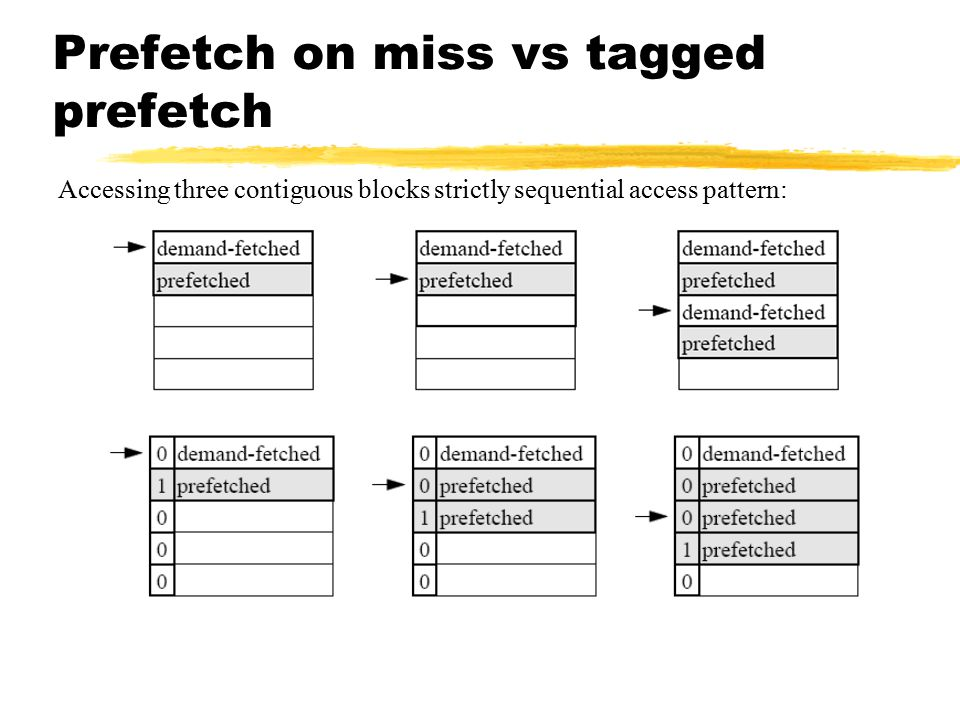Prefetch on miss vs tagged prefetch Accessing three contiguous blocks strictly sequential access pattern: