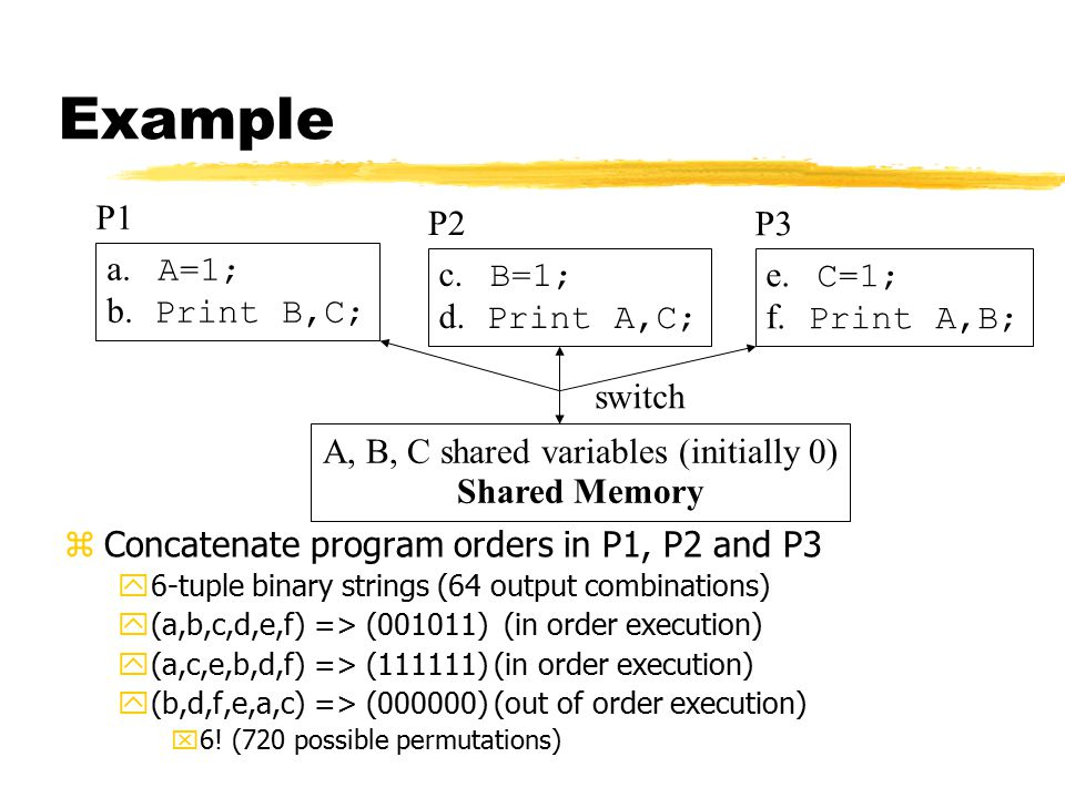 Example zConcatenate program orders in P1, P2 and P3 y6-tuple binary strings (64 output combinations) y(a,b,c,d,e,f) => (001011) (in order execution) y(a,c,e,b,d,f) => (111111) (in order execution) y(b,d,f,e,a,c) => (000000) (out of order execution) x6.