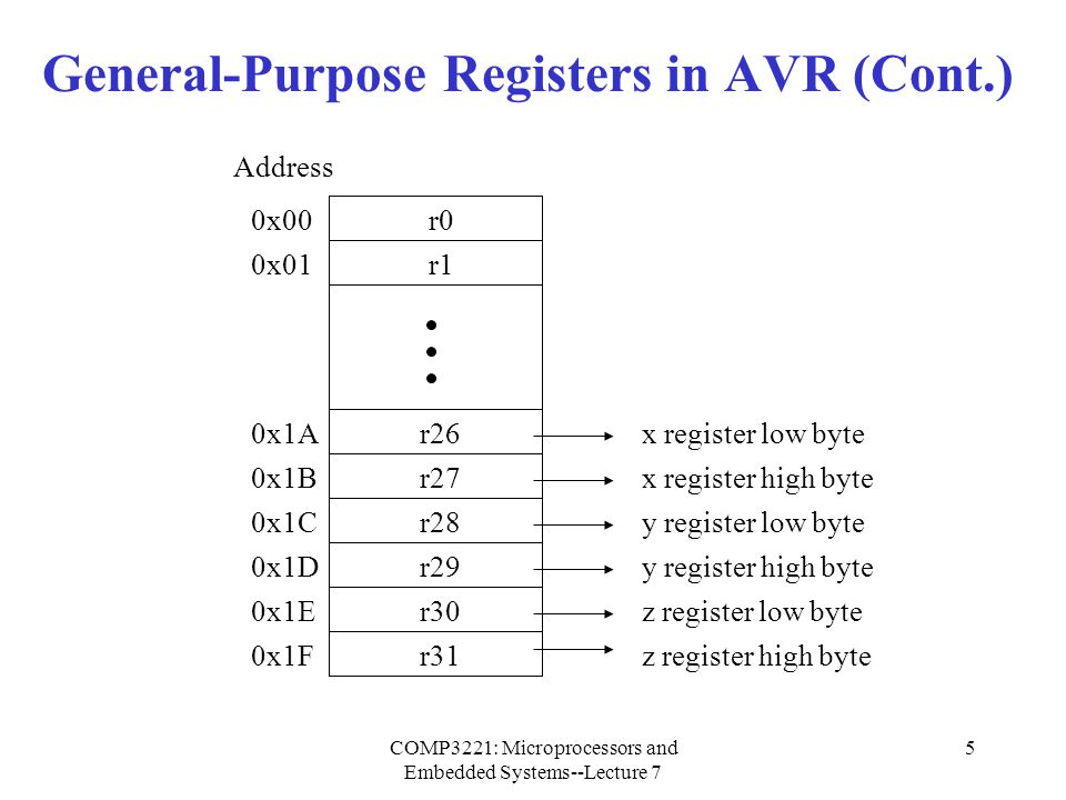 COMP3221: Microprocessors and Embedded Systems--Lecture 7 5 General-Purpose Registers in AVR (Cont.) Address 0x00 0x01 0x1A 0x1B 0x1C 0x1D 0x1E 0x1F r