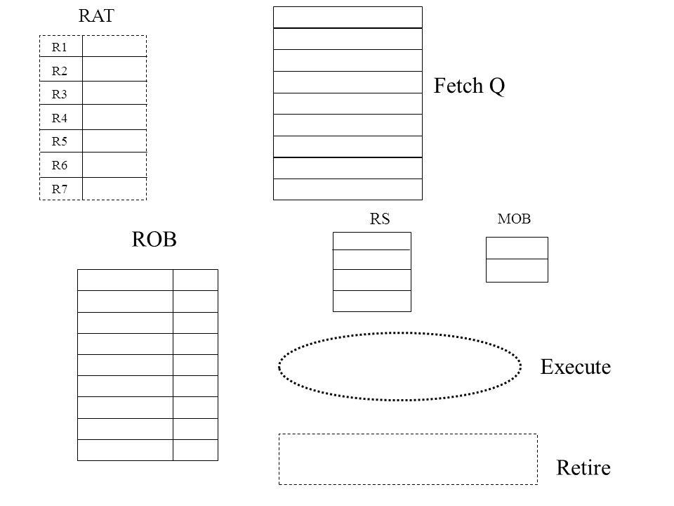 Fetch Q MOB RS ROB Execute Retire RAT R1 R2 R3 R4 R5 R6 R7