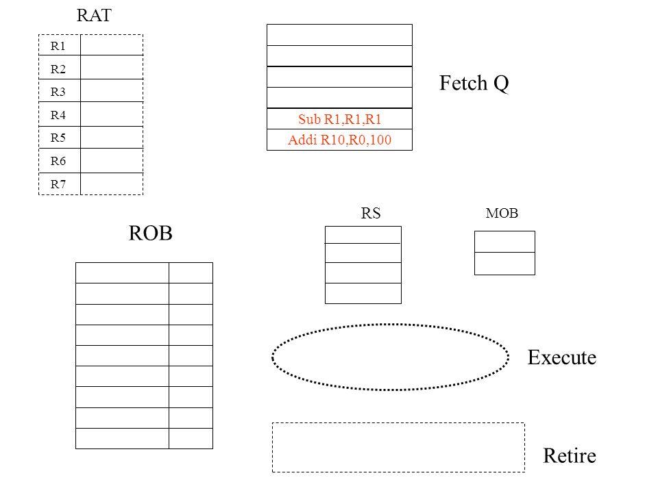 Fetch Q MOB RS ROB Execute Retire RAT R1 R2 R3 R4 R5 R6 R7 Sub R1,R1,R1 Addi R10,R0,100