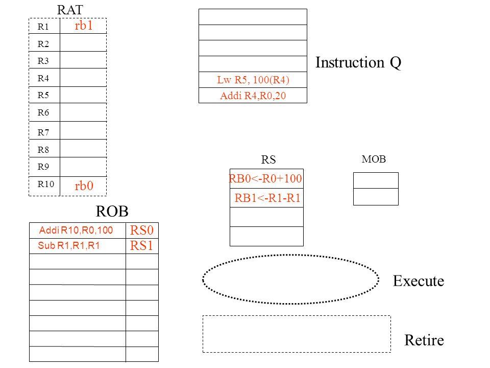 Instruction Q MOB ROB Execute Retire RAT Lw R5, 100(R4) Addi R4,R0,20 Addi R10,R0,100 R1 R2 R3 R4 R5 R6 R7 R8 R9 R10 RS0 RS RB0<-R0+100 rb0 Sub R1,R1,