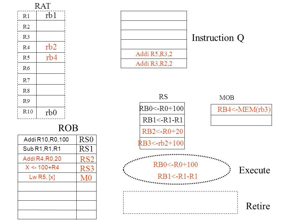 Instruction Q ROB Execute Retire RAT Addi R5,R3,2 Addi R3,R2,2 Addi R10,R0,100 R1 R2 R3 R4 R5 R6 R7 R8 R9 R10 RS0 RS RB0<-R0+100 rb0 Sub R1,R1,R1 rb1