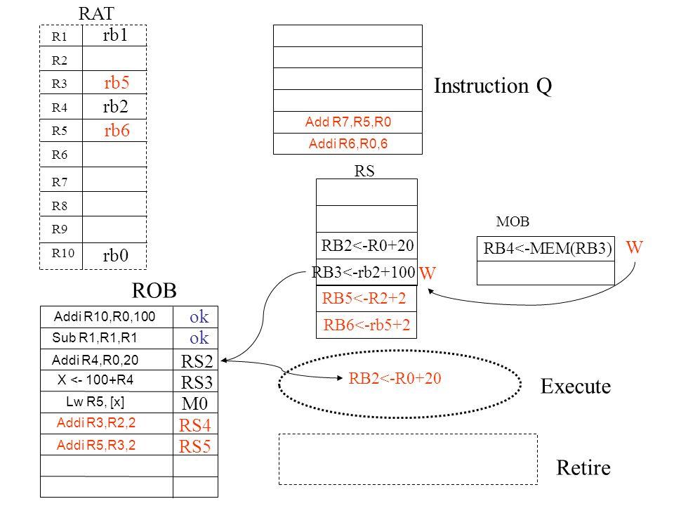 Instruction Q ROB Execute Retire RAT Add R7,R5,R0 Addi R6,R0,6 Addi R10,R0,100 R1 R2 R3 R4 R5 R6 R7 R8 R9 R10 RS rb0 Sub R1,R1,R1 rb1 Addi R4,R0,20 X