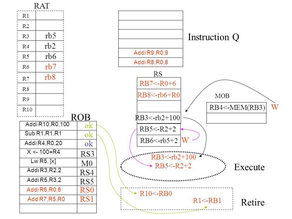 Instruction Q ROB Execute Retire RAT Addi R9,R0,9 Addi R8,R0,8 R1 R2 R3 R4 R5 R6 R7 R8 R9 R10 RS rb2 MOB RB4<-MEM(RB3) W RB3<-rb2+100 RB5<-R2+2 RB6<-r