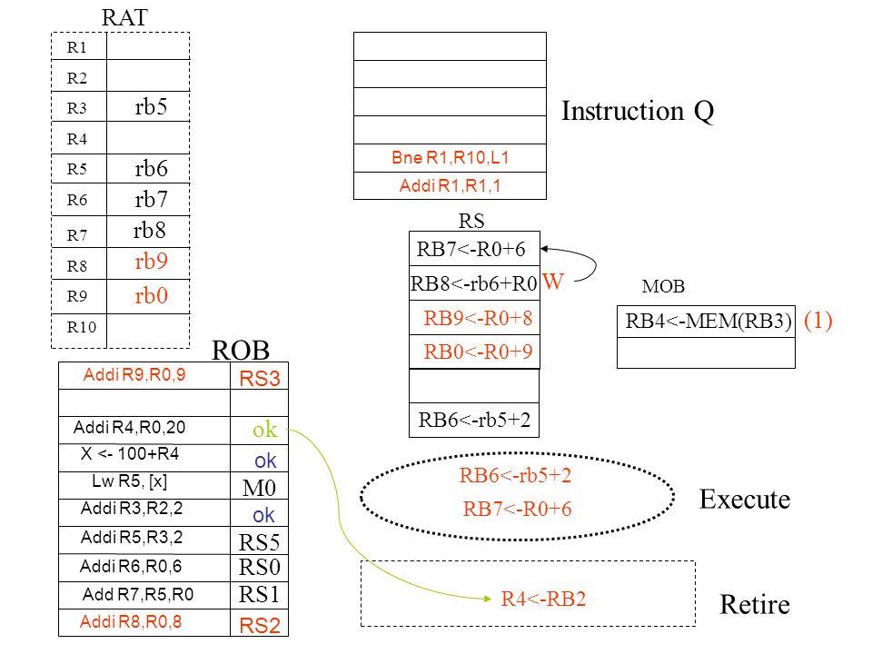Instruction Q ROB Execute Retire RAT Bne R1,R10,L1 Addi R1,R1,1 R1 R2 R3 R4 R5 R6 R7 R8 R9 R10 RS MOB RB4<-MEM(RB3) (1) RB6<-rb5+2 rb5 rb6 RB8<-rb6+R0