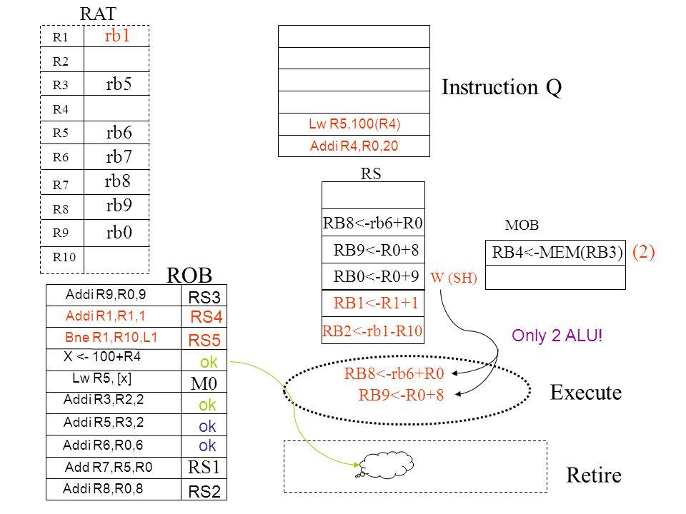 Instruction Q ROB Execute Retire RAT Lw R5,100(R4) Addi R4,R0,20 R1 R2 R3 R4 R5 R6 R7 R8 R9 R10 RS MOB RB4<-MEM(RB3) (2) rb5 rb6 RB8<-rb6+R0 X <- 100+