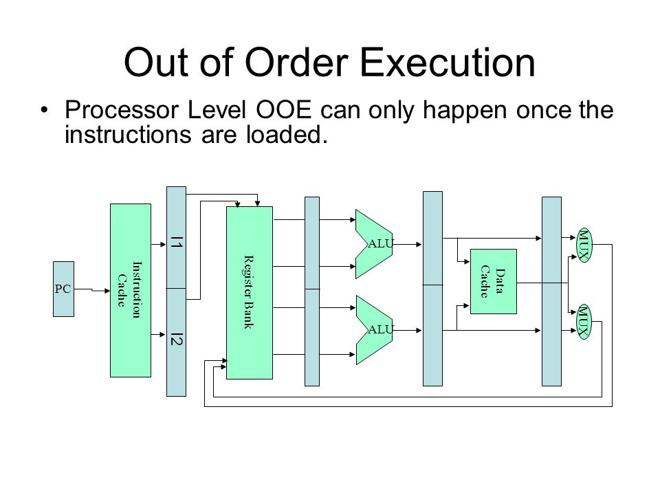 Out of Order Execution Processor Level OOE can only happen once the instructions are loaded. Register Bank Data Cache PC Instruction Cache MUX ALU I1