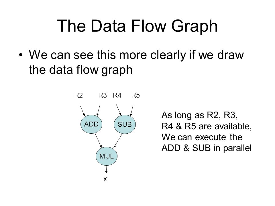 The Data Flow Graph We can see this more clearly if we draw the data flow graph ADD SUB MUL R2 R3 R4 R5 x As long as R2, R3, R4 & R5 are available, We