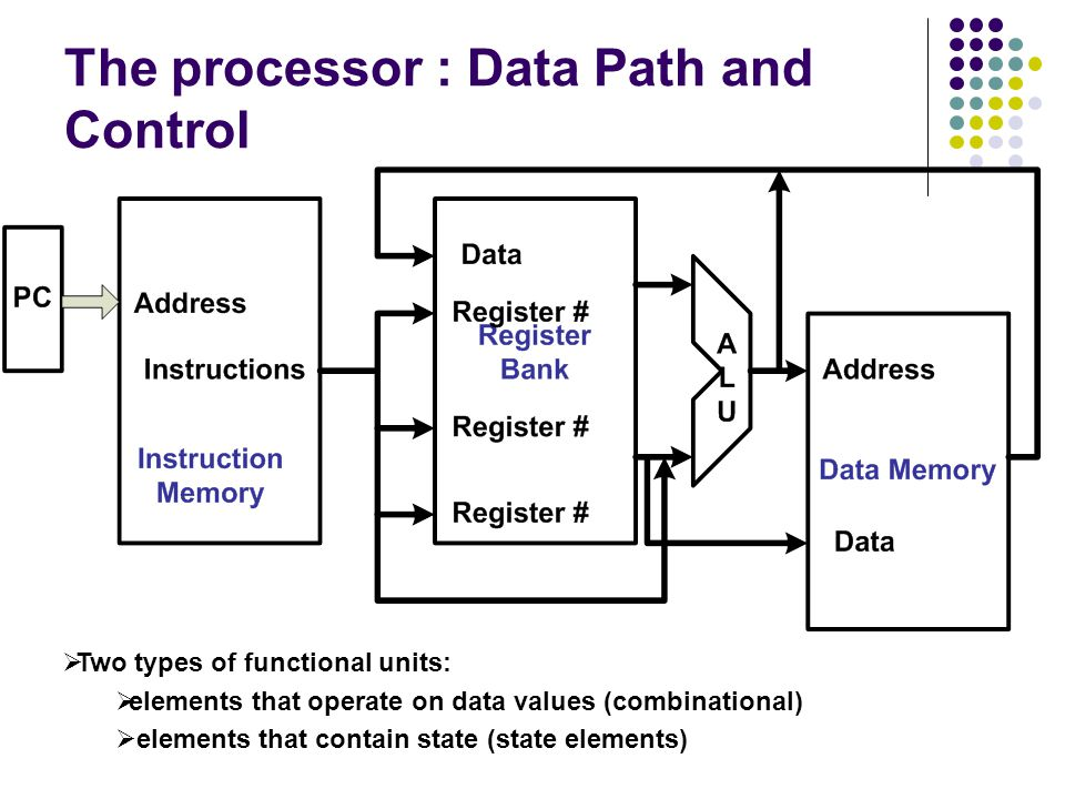 The processor : Data Path and Control  Two types of functional units:  elements that operate on data values (combinational)  elements that contain