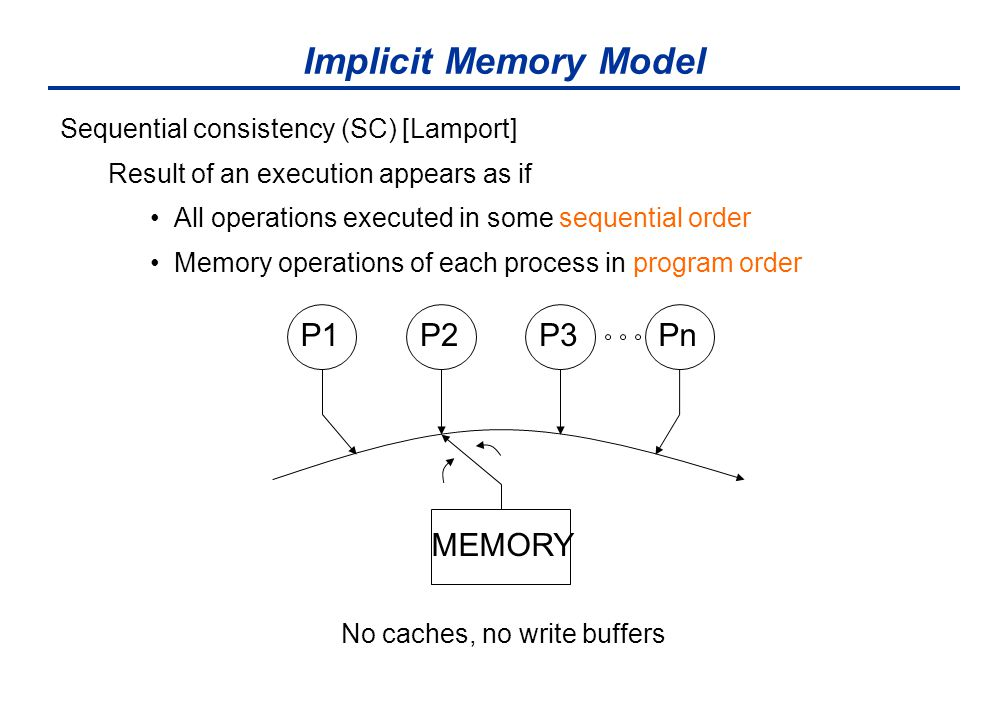 Implicit Memory Model Sequential consistency (SC) [Lamport] Result of an execution appears as if All operations executed in some sequential order Memory operations of each process in program order No caches, no write buffers MEMORY P1P3P2Pn