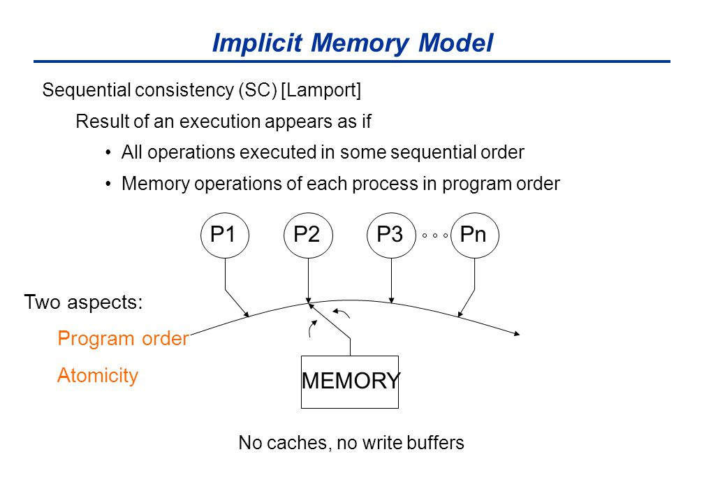 Implicit Memory Model Sequential consistency (SC) [Lamport] Result of an execution appears as if All operations executed in some sequential order Memory operations of each process in program order No caches, no write buffers MEMORY P1P3P2Pn Two aspects: Program order Atomicity