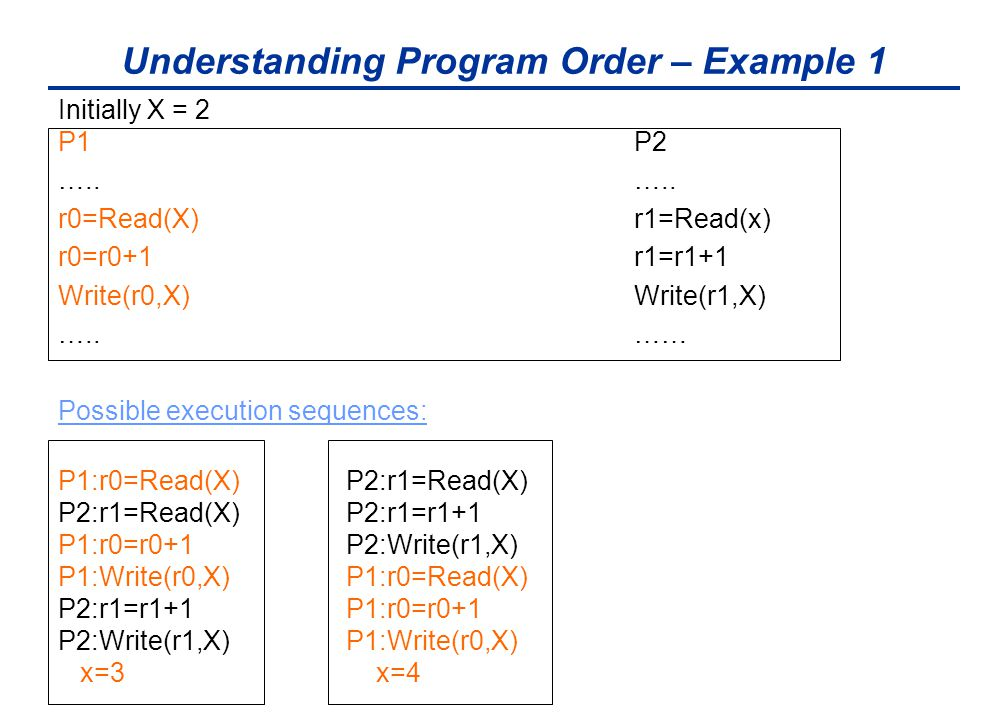 Understanding Program Order – Example 1 Initially X = 2 P1P2…..