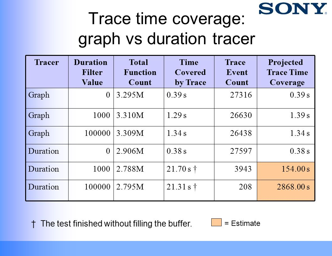 Trace time coverage: graph vs duration tracer † The test finished without filling the buffer. 208 3943 27597 26438 26630 27316 Trace Event Count 2868.