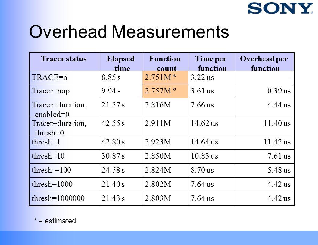 Overhead Measurements 4.42 us7.64 us2.803M21.43 sthresh=1000000 4.42 us7.64 us2.802M21.40 sthresh=1000 5.48 us8.70 us2.824M24.58 sthresh-=100 7.61 us10.83 us2.850M30.87 sthresh=10 11.42 us14.64 us2.923M42.80 sthresh=1 11.40 us14.62 us2.911M42.55 sTracer=duration, thresh=0 4.44 us7.66 us2.816M21.57 sTracer=duration, enabled=0 0.39 us3.61 us2.757M *9.94 sTracer=nop -3.22 us2.751M *8.85 sTRACE=n Overhead per function Time per function Function count Elapsed time Tracer status * = estimated