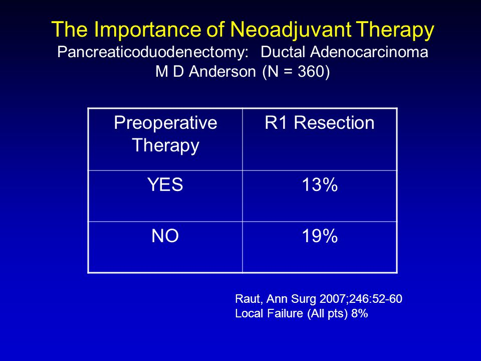 Preoperative Therapy R1 Resection YES13% NO19% The Importance of Neoadjuvant Therapy Pancreaticoduodenectomy: Ductal Adenocarcinoma M D Anderson (N =