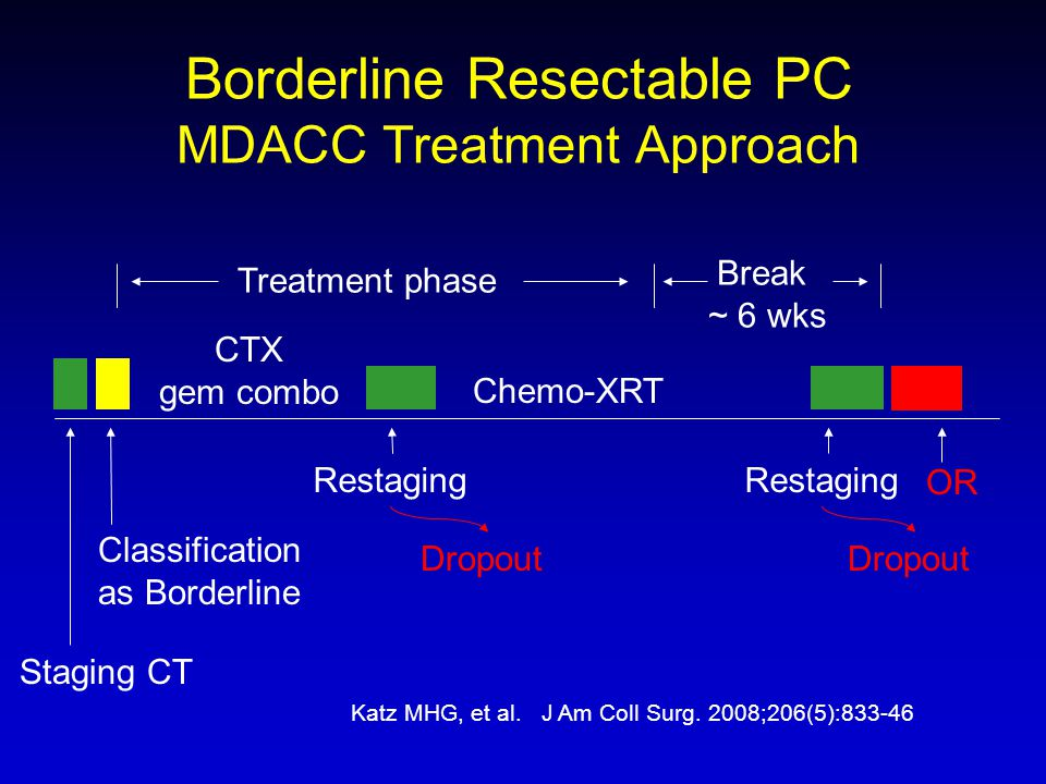 Treatment phase Break ~ 6 wks CTX gem combo Staging CT Restaging Dropout Borderline Resectable PC MDACC Treatment Approach Restaging Dropout Chemo-XRT
