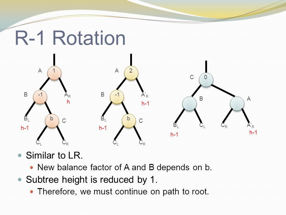 R-1 Rotation Similar to LR.New balance factor of A and B depends on b.