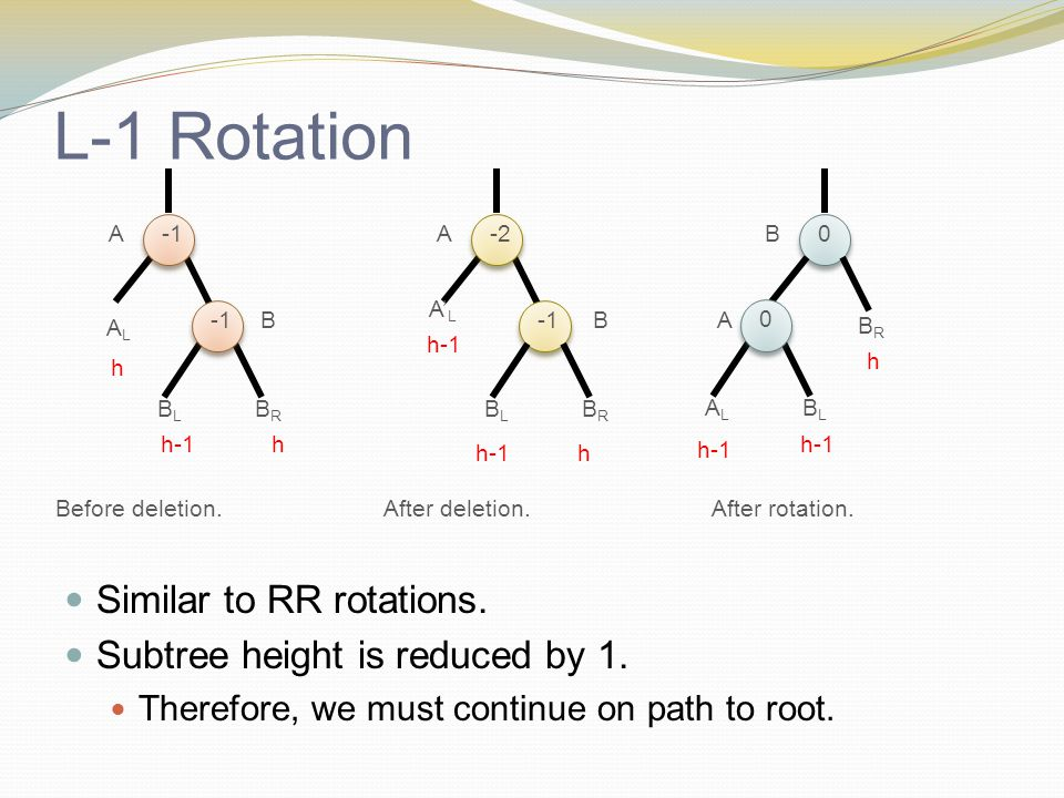L-1 Rotation Similar to RR rotations. Subtree height is reduced by 1.