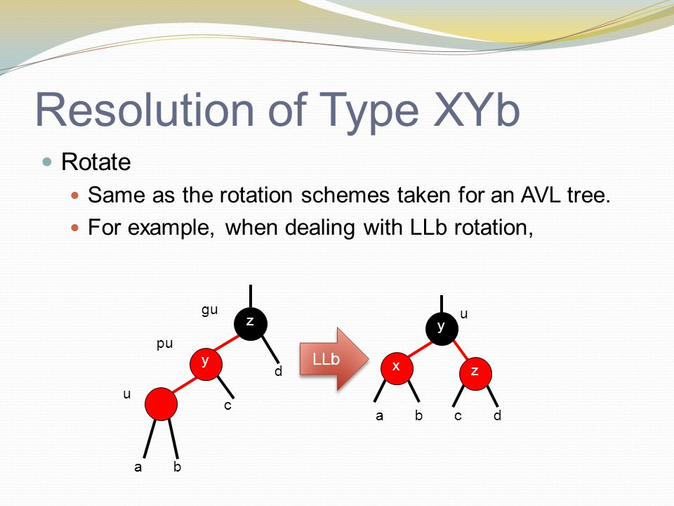 Resolution of Type XYb Rotate Same as the rotation schemes taken for an AVL tree.