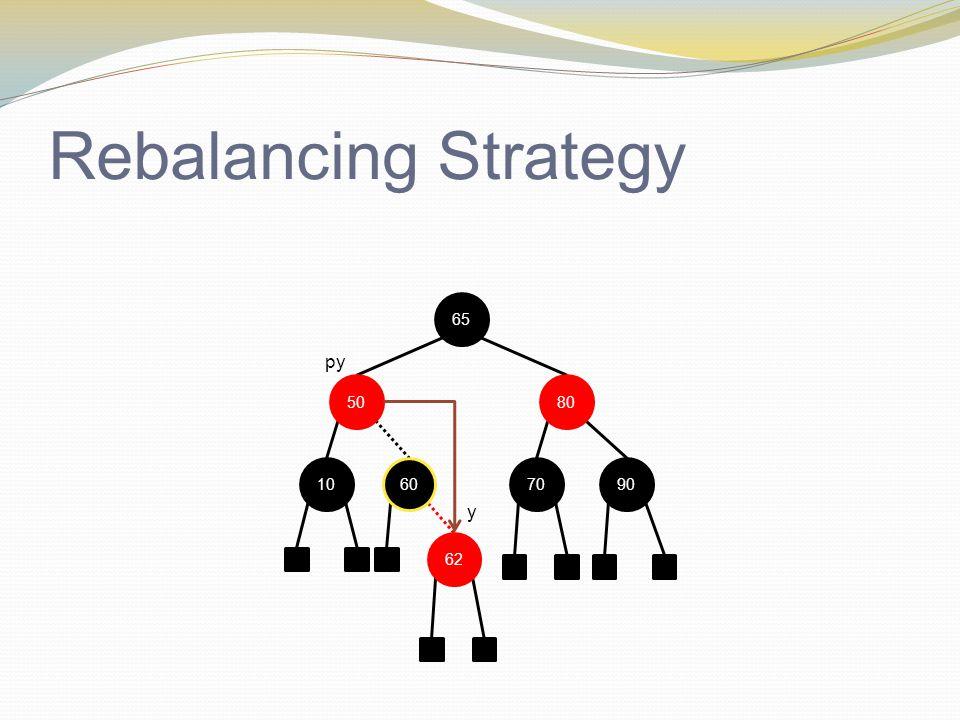 Rebalancing Strategy 1090 65 70 62 py 60 8050 y