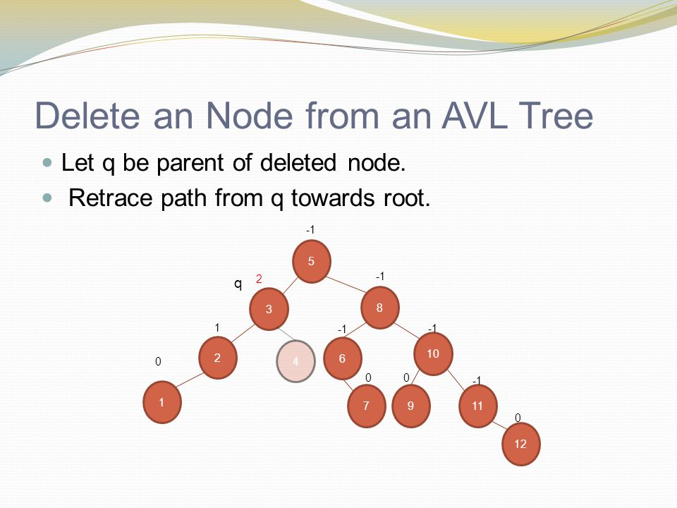 Delete an Node from an AVL Tree Let q be parent of deleted node. Retrace path from q towards root. 10 2 1 8 1 0 9 5 0 3 2 6 4 7 0 11 12 0 q