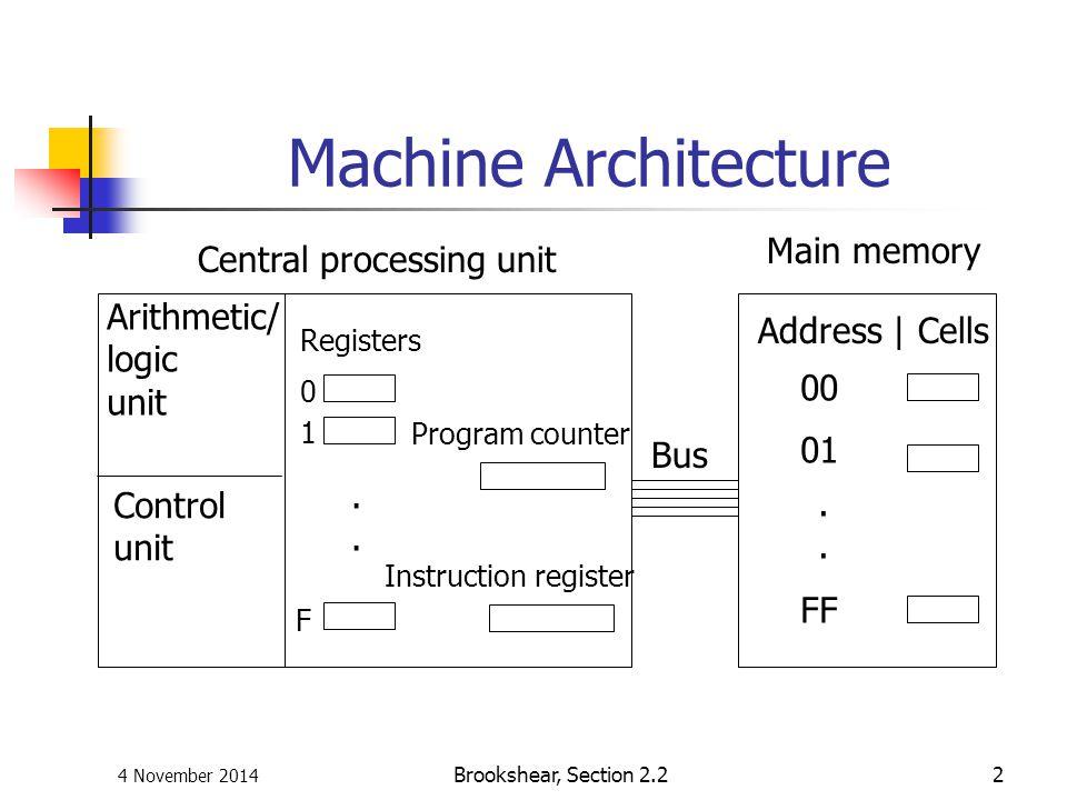 4 November 2014 Brookshear, Section 2.22 Machine Architecture Address | Cells 00 01.... FF Arithmetic/ logic unit Registers.... 0 F 1 Program counter